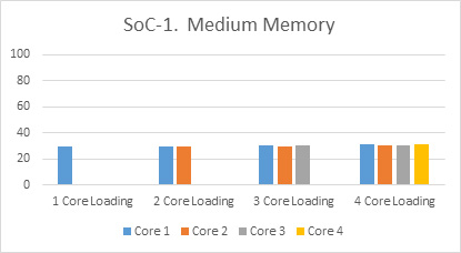 Multicore SoC processing test