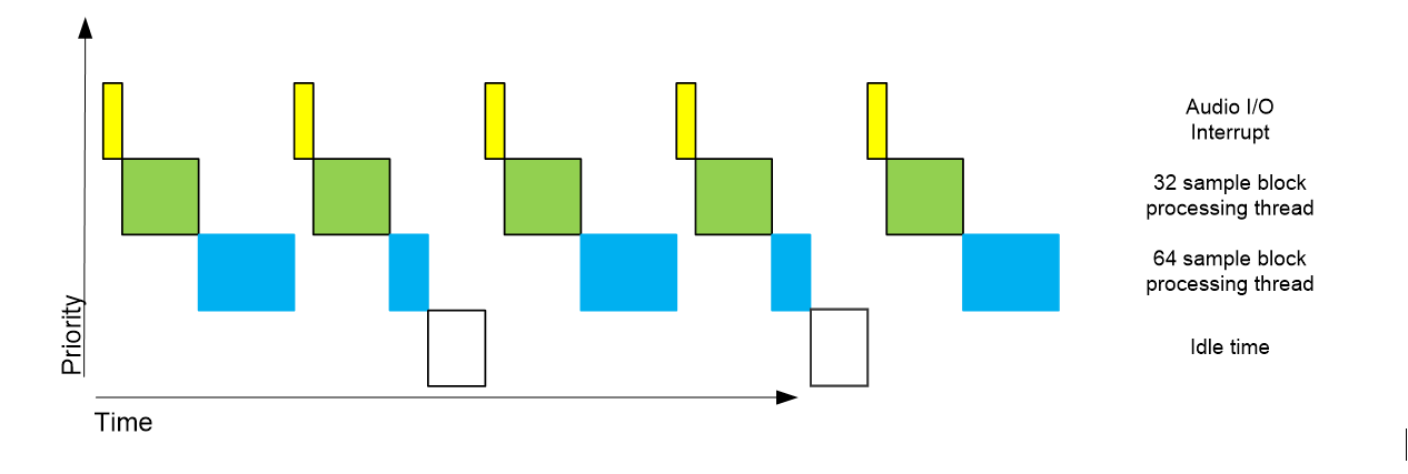 Processor activity